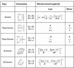 Optical Design Data