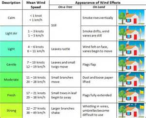 free blueprints for houses 1000 ideas about beaufort scale on temperature weather weather conditions and