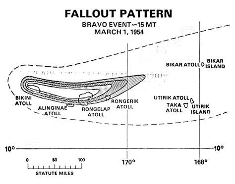 Marshall Islands Nuclear Dome