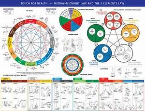 Touch For Health Midday Midnight 5 Elements Chart John