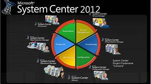 System Center 2012 Family Of Products