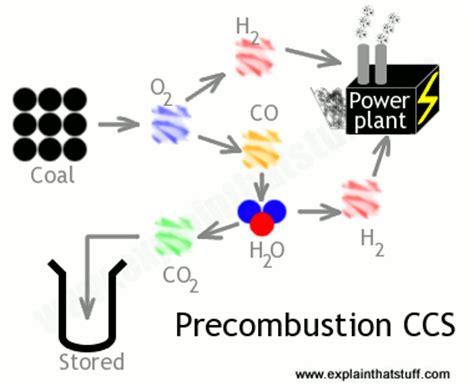 carbon capture  storage work explain  stuff