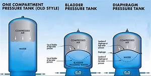 The 5 Best Well Pressure Tanks And How To Size Them  2020
