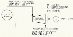 Process Flow Diagram Of Condensing Steam Turbine