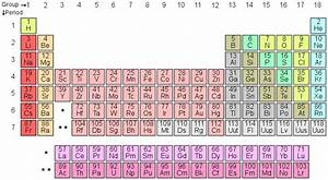 Periodic Table Chart Amazon The History Of The Periodic Table Boundless Chemistry