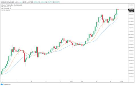 Bitcoin is today's most trendy and widely used cryptocurrency. 4 reasons why Bitcoin price is on the verge of a new all ...