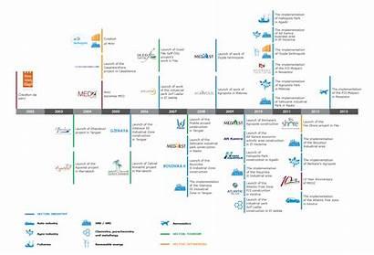 Timeline History Ma Medz Line Corporate Company