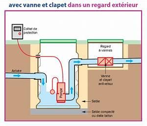 Pompe De Relevage Assainissement : pompe de relevage eaux uses sk inst ~ Melissatoandfro.com Idées de Décoration