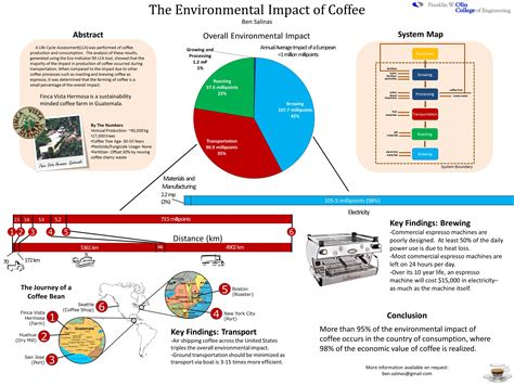 The best way to make coffee at home. Life Cycle Assessment of Coffee Production
