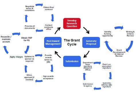 generate proposalsprotocols department  medicine