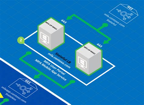 mobile häuser gebraucht configure azure mfa server for high availability azure