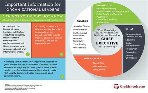 top organizational leadership masters campus degrees