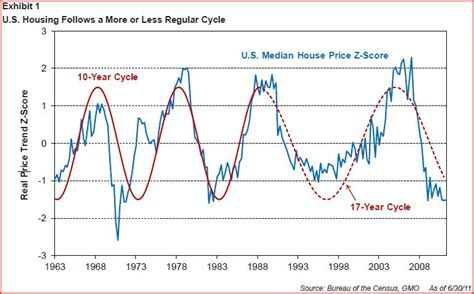 gmos ultimate guide  housing market cycles