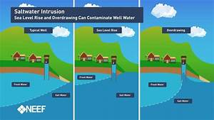 Sea Level Rise  U0026 The Impact On Regional Water Systems