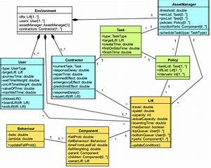 Unified Modelling Language  Uml  Class Diagram Of Entities