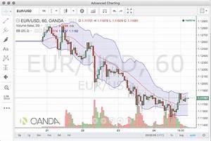 Tradingview Share Chart Oanda Integrates Tradingview Charts Into Fxtrade Platform