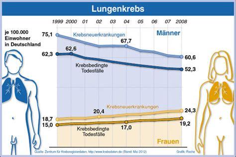 mortalität lungenkrebs