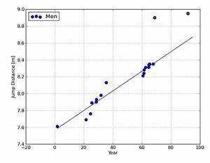 Olympics Physics  The Long Jump And Linear Regression