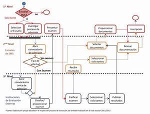 Diagrama De Flujo Del Proceso De Admisi N A Educaci N