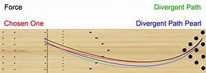 27 Bowling Lane Diagram To Scale