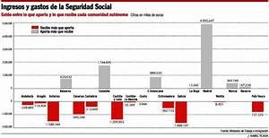 Ingresos y gastos de la Seguridad Social