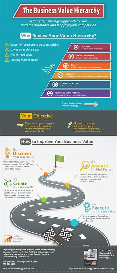 Value Hierarchy Differentiation Strategies B2b Infographic Business