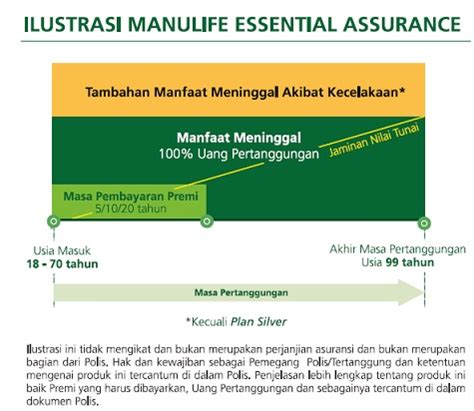 Maybe you would like to learn more about one of these? Manulife Essential Assurance - Asuransi Jiwa Manulife ...