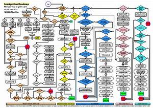 Immigration Flowchart: Green Card, Visa and US Citizenship ...