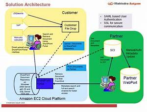 aws case study mahindra satyam With document management system architecture