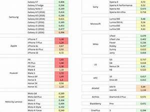 Comparatif Smartphone 2016 : indice das des smartphones le point sur les bons et les mauvais l ves la rentr e 2016 ~ Medecine-chirurgie-esthetiques.com Avis de Voitures