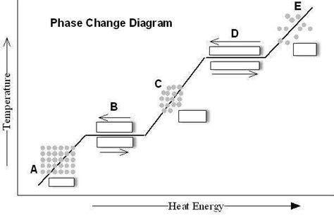 phase change diagram worksheet homeschooldressage