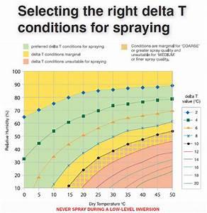 Delta T Berechnen : spraywise decisions faq ~ Themetempest.com Abrechnung