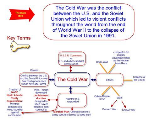 Cold War Diagram by Quia Class Page Scholarskills Global Studies Regents