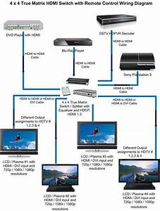 Home Theater Hdmi Wiring Diagram  U00bb Design And Ideas