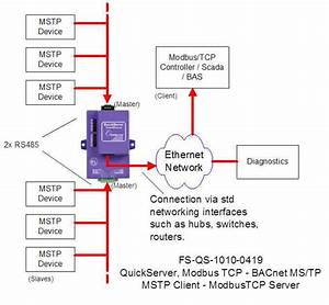 Quickserver  U2013 Bacnet Ms  Tp To Modbus Tcp