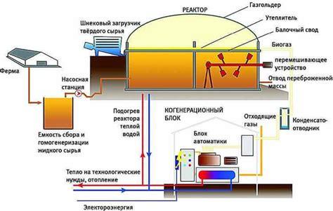 Биогазовые установки в России – цены фото отзывы купить биогазовые установки оптом или в розницу в России
