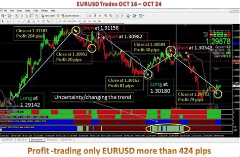 high accuracy forex trading system profitable indicator