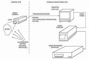 Wiring Diagram For Cctv System  U2013 Readingrat Net