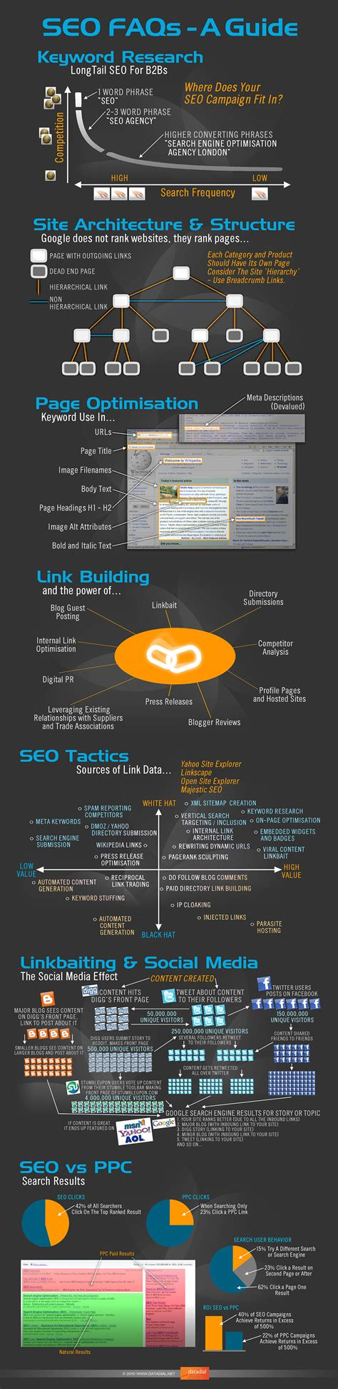 Seo Technology Wiki by The Visual Faq Of Seo Infographic About