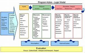 5 blank logic model templates formats examples in word With logic model template microsoft word