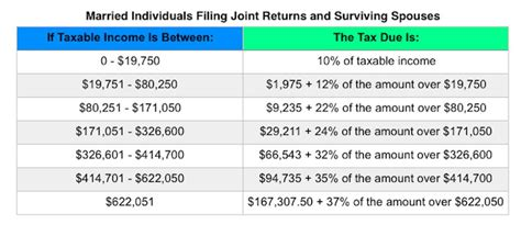 tax rates projected brackets