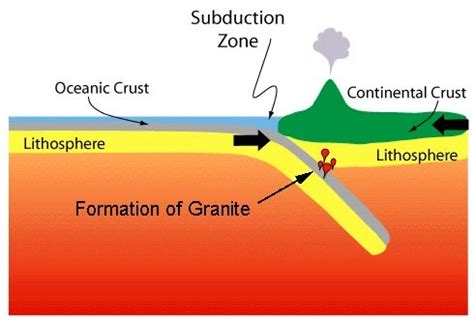 how is granite formed granite objects gautenggranite