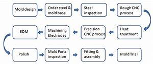 Custom Plastic Injection Mold Making Service
