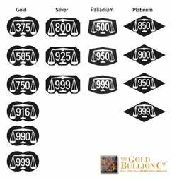 Gold Silver Price Chart India Gold Bullion Co