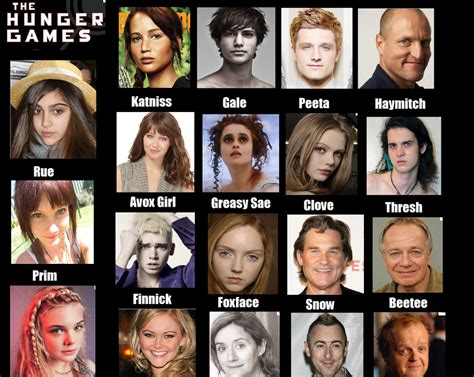 list of characters in hunger hunger games cast
