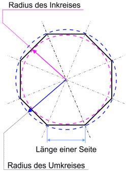 berechnung der flaeche eines regelmaessigen achtecks