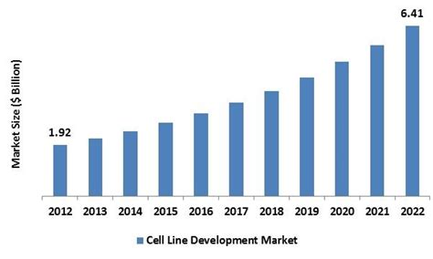 Cell Line Development Market by Product, Application, Type ...
