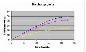 Brechungswinkel Berechnen : mathematik klasse 12 ~ Themetempest.com Abrechnung