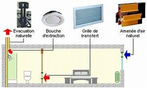 Ventilation Naturelle D Une Cave : la ventilation naturelle ~ Premium-room.com Idées de Décoration
