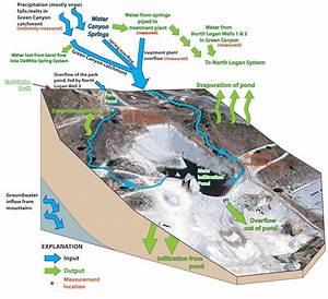 Using Aquifers For Water Storage In Cache Valley  U2013 Utah